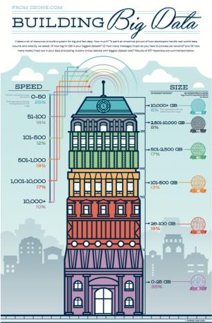 Building Big Data [Infographic]